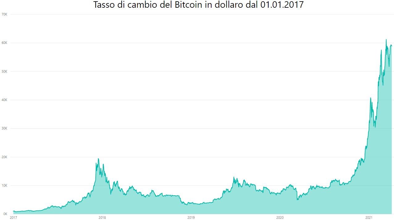 bitcoin al tasso di conversione del dollaro)
