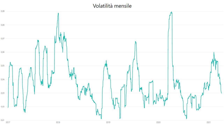 trading di opzioni online in italy gruppo di investimento su misura bitcoin